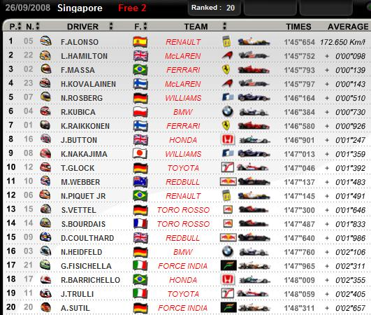 Singapore GP Friday Practice 2 Times