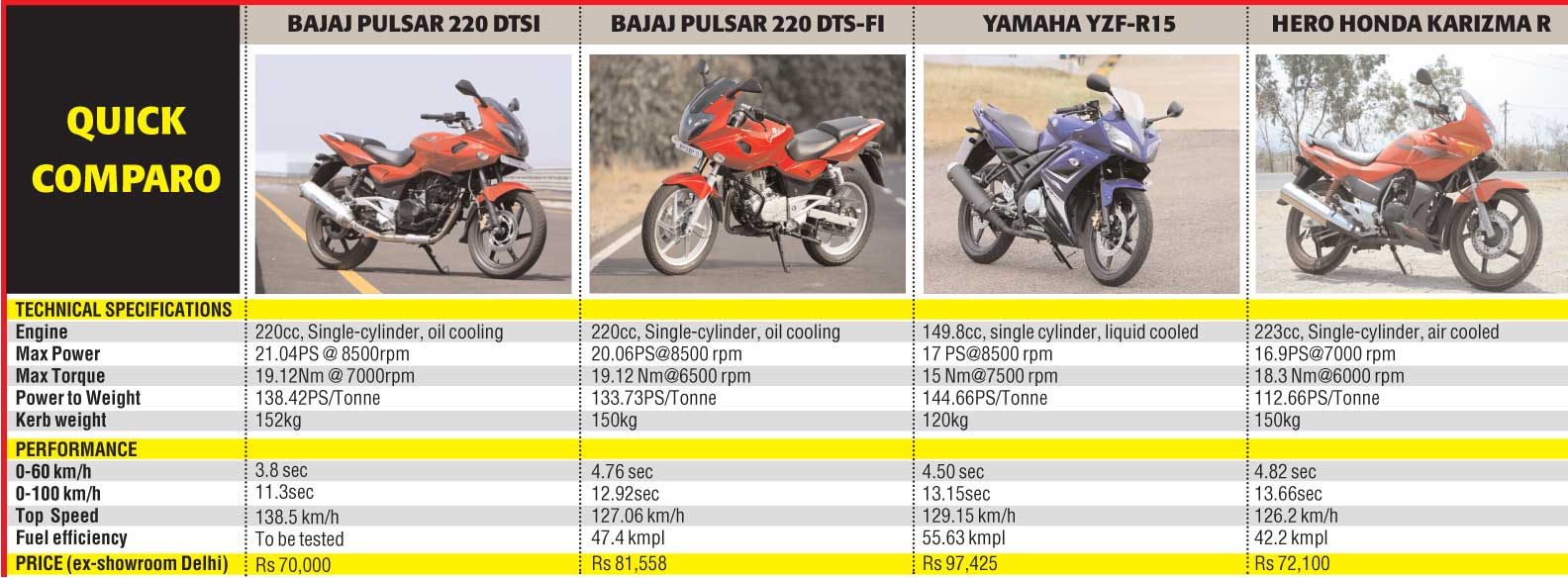 bajaj_pulsar_220_performance_comparo