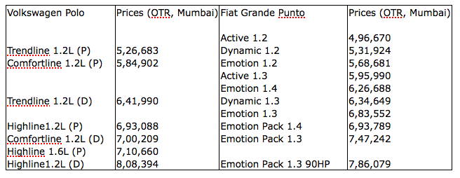 2011 Polo Punto Prices Mumbai