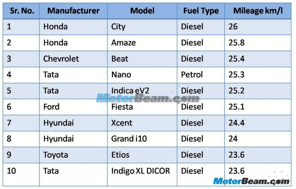10 Most Efficient Cars In India List motorbeam.com ↑↑↑ 2014-06