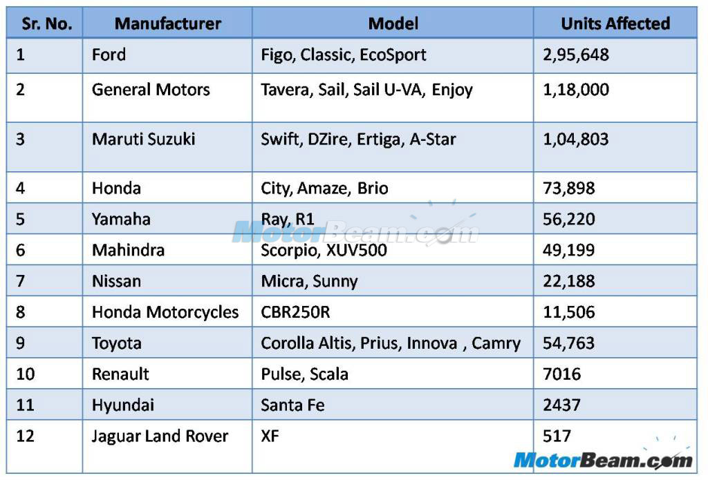 Vin Number Indian Cars >> Vehicle Number Recall List.html | Autos Post