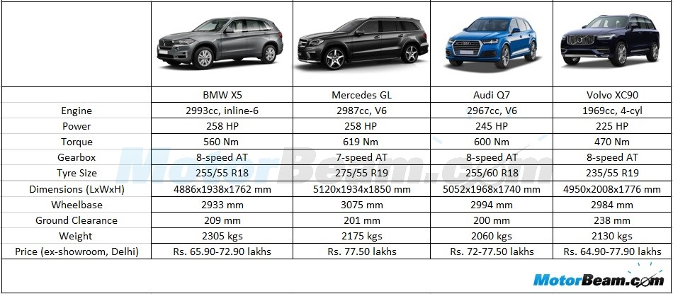Audi Q7 Vs Range Rover Sport Html Autos Post
