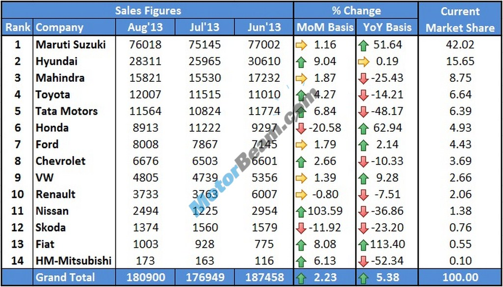 Car Sales August 2013 Main