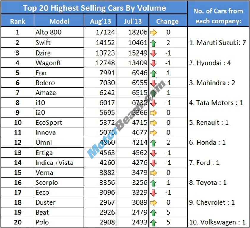Car Sales August 2013 Top 20