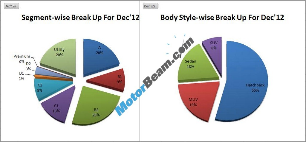 Car Sales December 2012 Categorywise 02