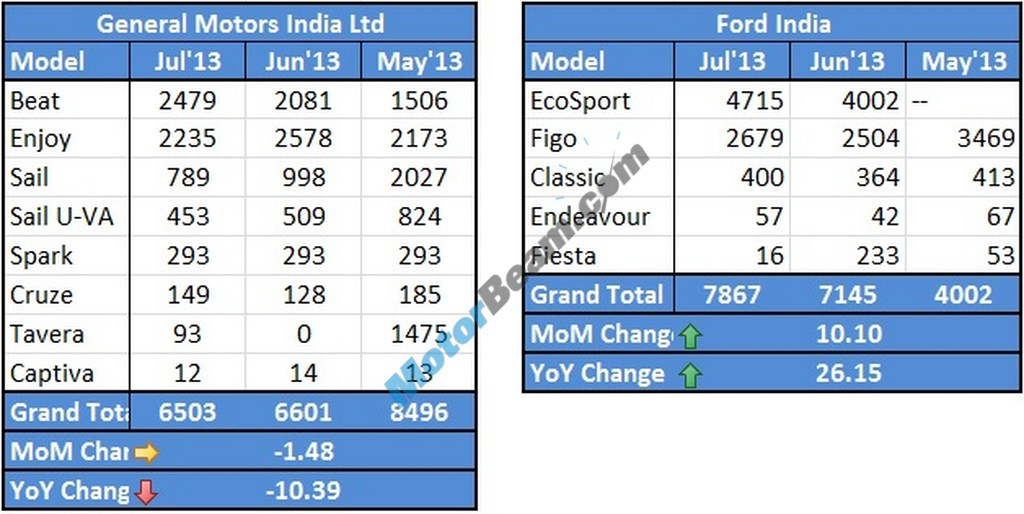 Chevrolet Ford Sales July 2013