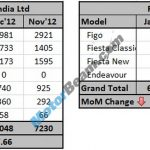 GM Ford Sales January 2013