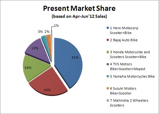 Oligopoly And The Automobile Industry In The Usa
