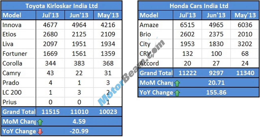 Toyota Honda Sales July 2013
