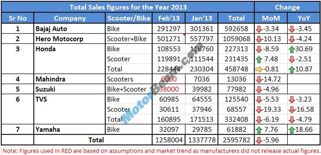 Two Wheelers Sales Figures February 2013 Main