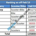 Two Wheelers Sales Figures February 2013 Rankings1