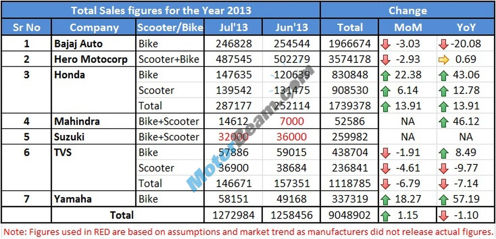 Suzuki Motorcycles – This time too we don't have official sales ...